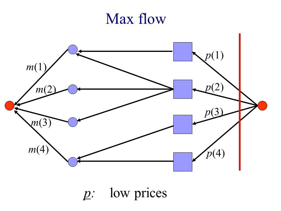 Max flow m(1) m(2) m(3) m(4) p(1) p(2) p(3) p(4) p: low prices