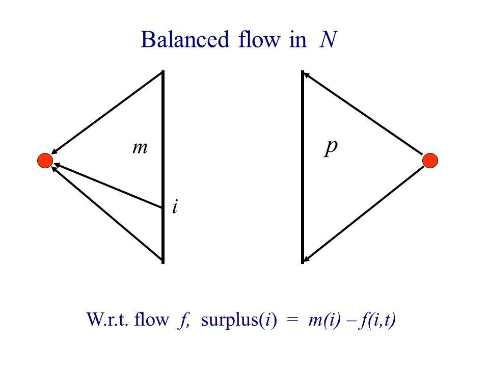 Balanced flow in N m p W.r.t. flow f, surplus(i) = m(i) – f(i,t) i
