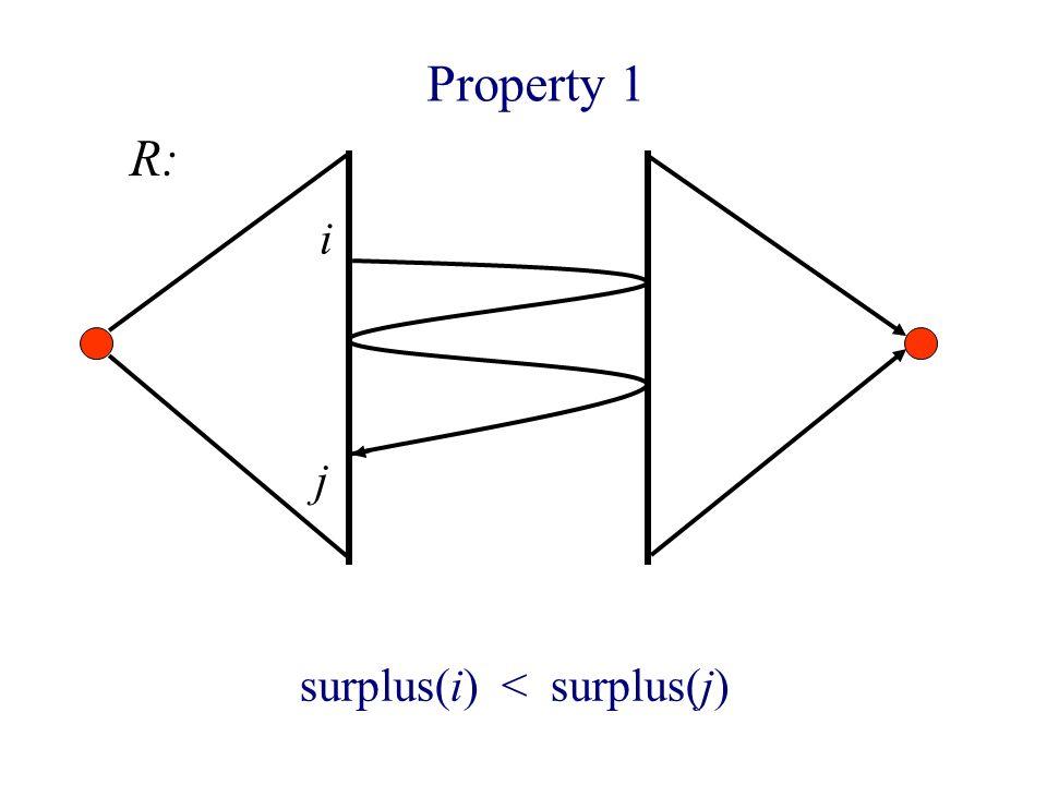 Property 1 i surplus(i) < surplus(j) j R: