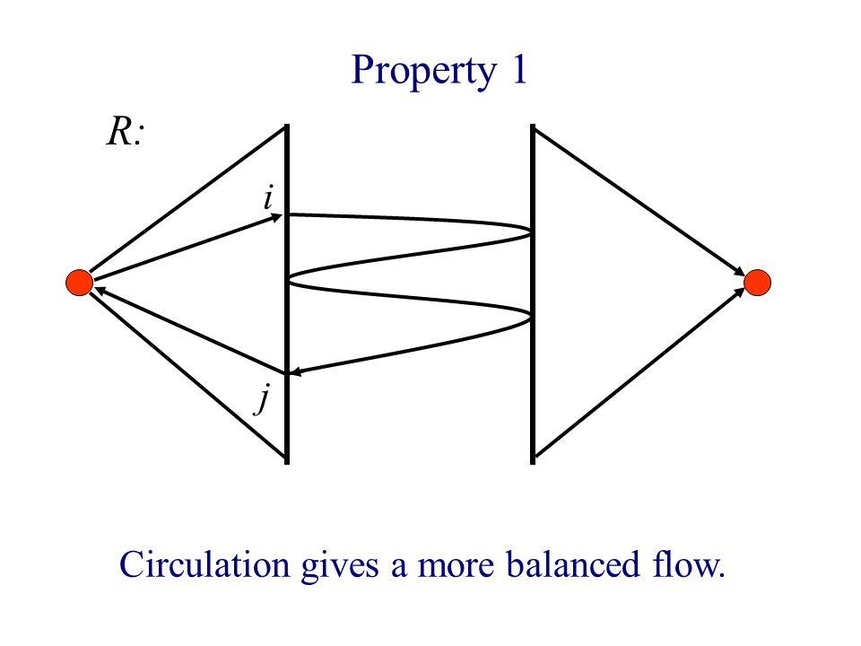 Property 1 i Circulation gives a more balanced flow. j R: