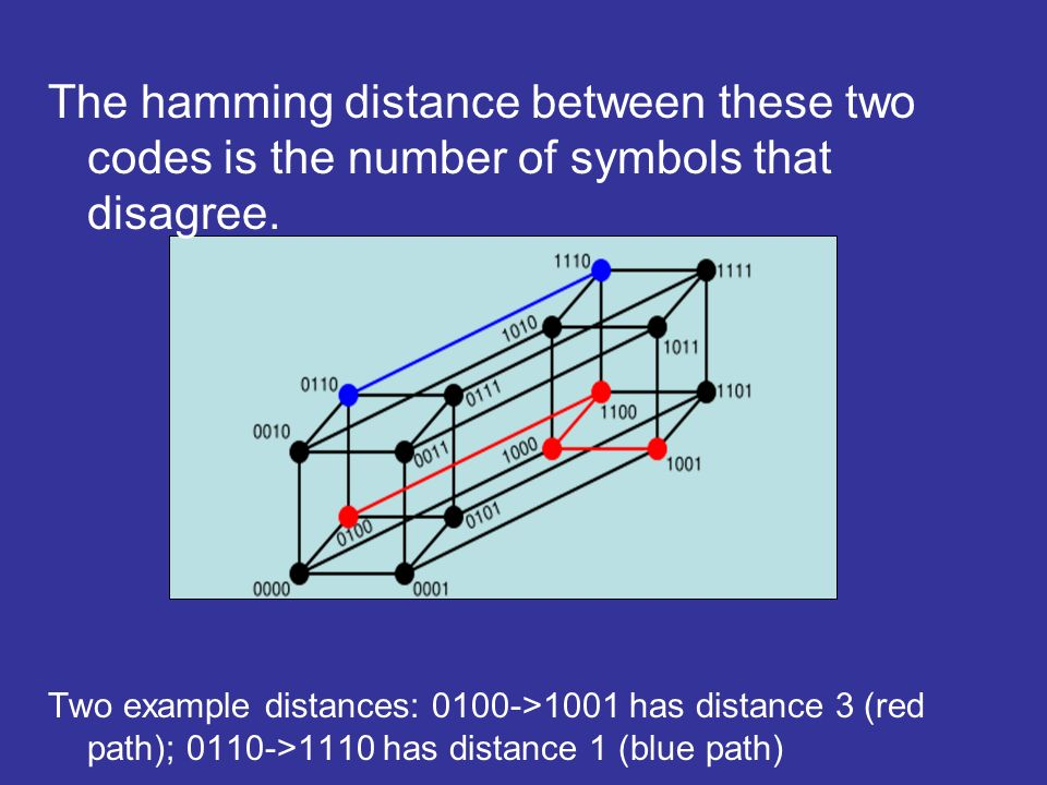 Two example distances: 0100->1001 has distance 3 (red path); 0110->1110 has distance 1 (blue path)