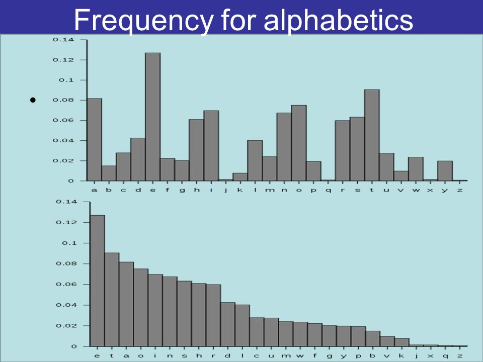 Frequency for alphabetics