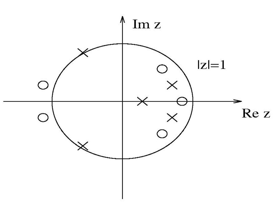 ON this figure, the unit circle has been shown on the z- plane.