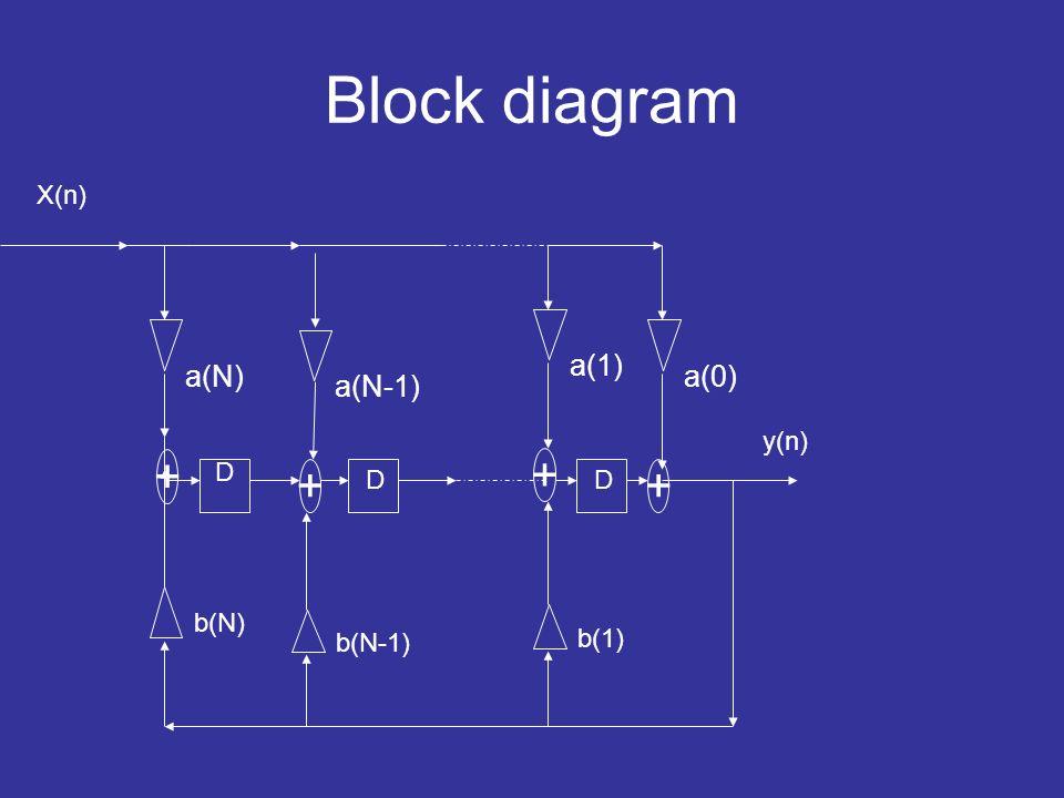 Block diagram X(n) a(N) D D a(N-1) + a(0) y(n) + b(N) b(N-1) a(1) b(1) + D +