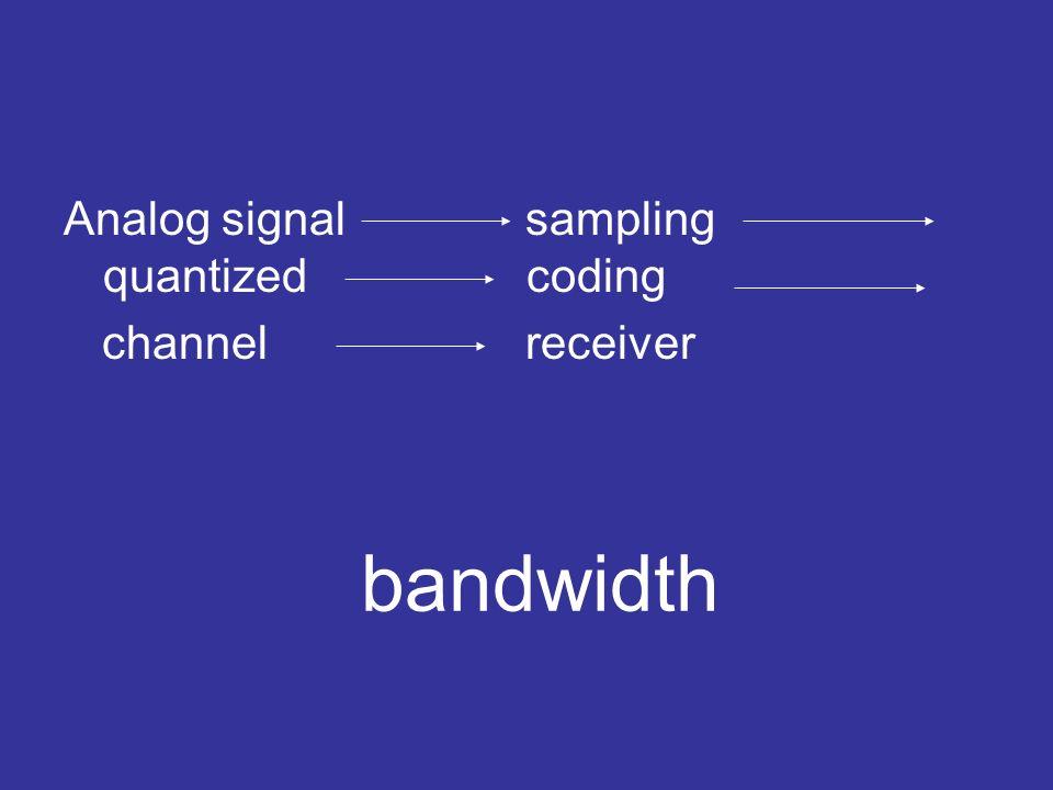 Analog signal sampling quantized coding channel receiver bandwidth