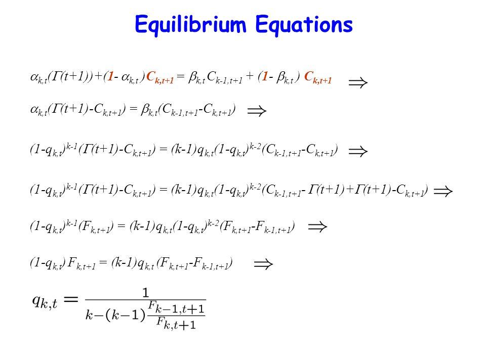 Equilibrium Equations k,t ( (t+1)-C k,t+1 ) = k,t (C k-1,t+1 -C k,t+1 ) (1-q k,t ) k-1 ( (t+1)-C k,t+1 ) = (k-1)q k,t (1-q k,t ) k-2 (C k-1,t+1 -C k,t