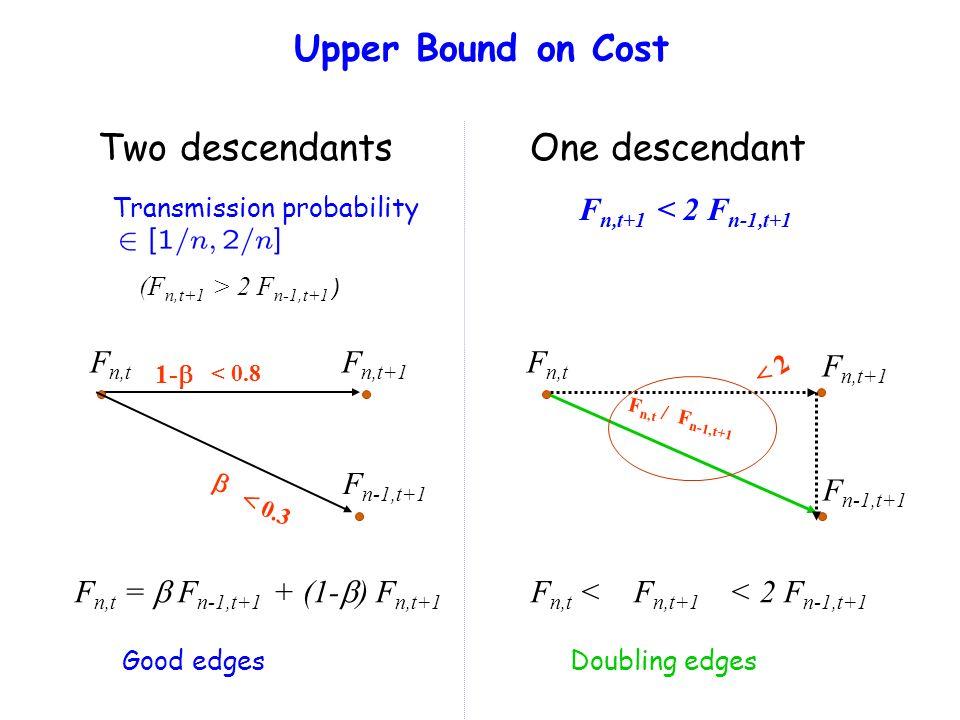 F n,t F n,t+1 F n-1,t+1 Upper Bound on Cost Two descendantsOne descendant (F n,t+1 > 2 F n-1,t+1 ) F n,t+1 < 2 F n-1,t+1 1- F n,t = F n-1,t+1 + (1- )