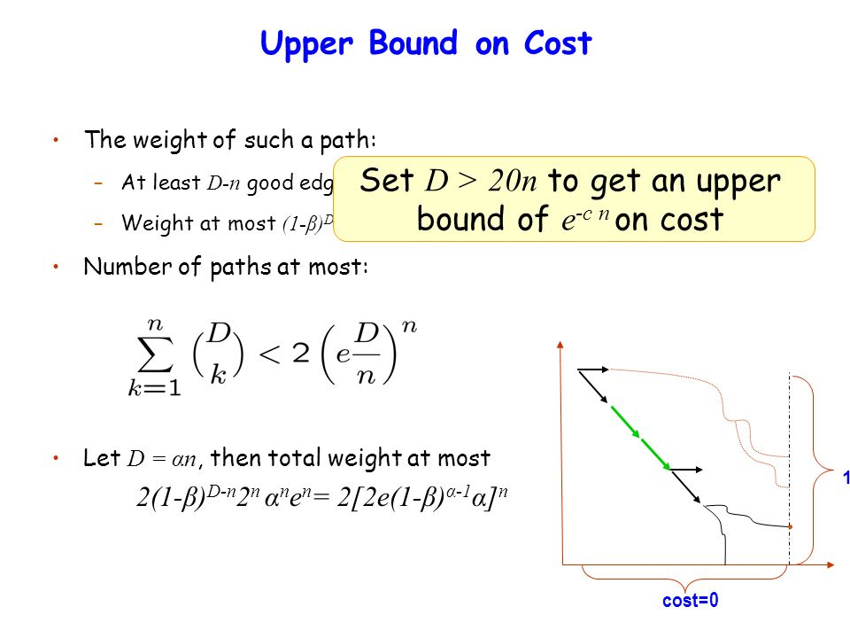 Upper Bound on Cost The weight of such a path: –At least D-n good edges –Weight at most (1-β) D-n 2 n Number of paths at most: cost=0 1 Set D > 20n to get an upper bound of e -c n on cost Let D = αn, then total weight at most 2(1-β) D-n 2 n α n e n = 2[2e(1-β) α-1 α] n