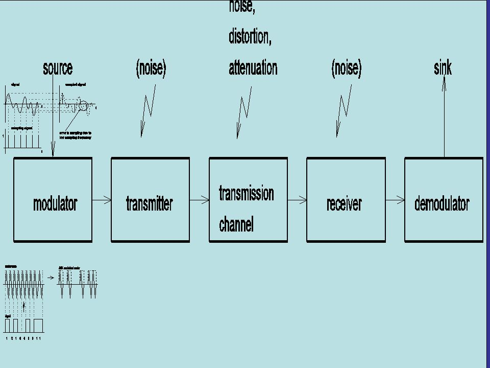 Protocol A protocol is an agreed-upon format for transmitting data between two devices e.g.: computer and printer.