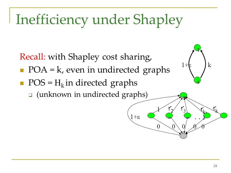 26 Inefficiency under Shapley Recall: with Shapley cost sharing, POA = k, even in undirected graphs POS = H k in directed graphs (unknown in undirected graphs) t s 1+ k 1 1 k == t