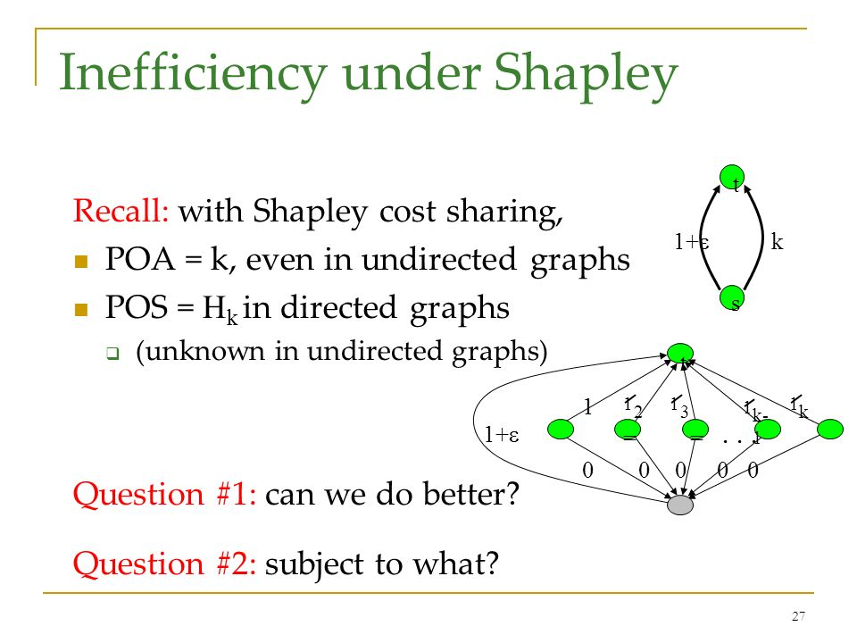 27 Inefficiency under Shapley Recall: with Shapley cost sharing, POA = k, even in undirected graphs POS = H k in directed graphs (unknown in undirected graphs) Question #1: can we do better.