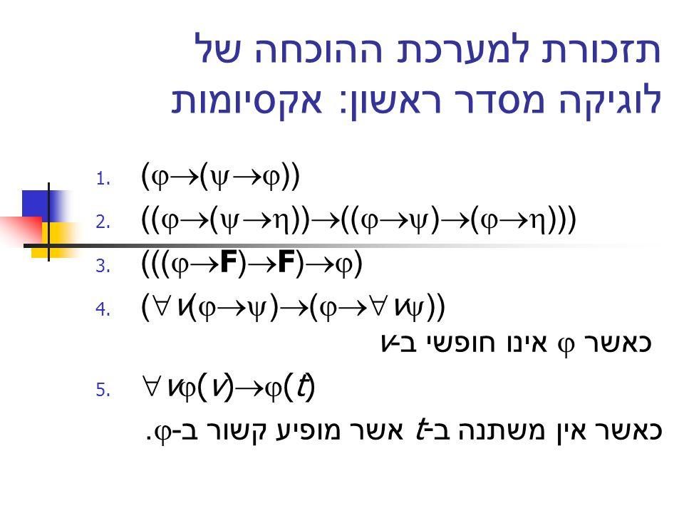 תזכורת למערכת ההוכחה של לוגיקה מסדר ראשון : אקסיומות 1. ) ) (( 2. )) ) (( )) ( ) ((( 3. ))) F( F( ( 4. ) v) ( ) v (( v אינו חופשי ב - כאשר 5. v (v) (t