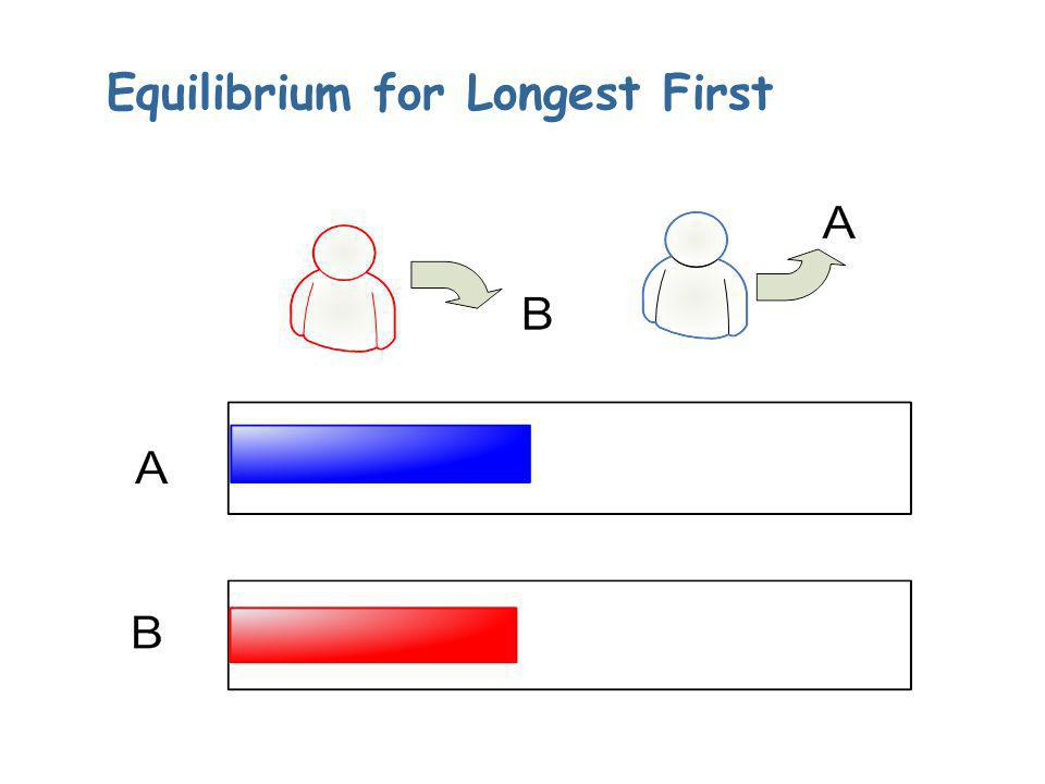 Equilibrium for Longest First