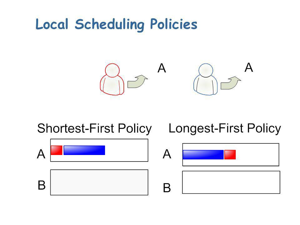 Local Scheduling Policies