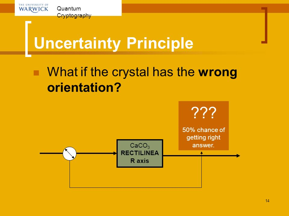 Quantum Cryptography 14 Uncertainty Principle What if the crystal has the wrong orientation? CaCO 3 RECTILINEA R axis ??? 50% chance of getting right