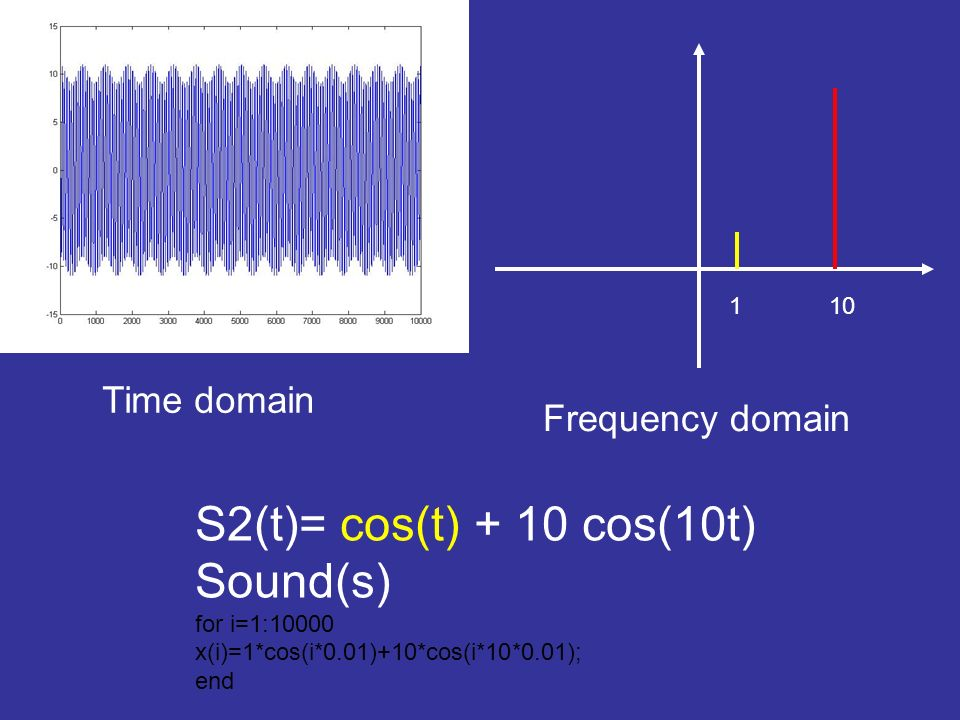 1 10 Frequency domain Time domain S2(t)= cos(t) + 10 cos(10t) Sound(s) for i=1:10000 x(i)=1*cos(i*0.01)+10*cos(i*10*0.01); end