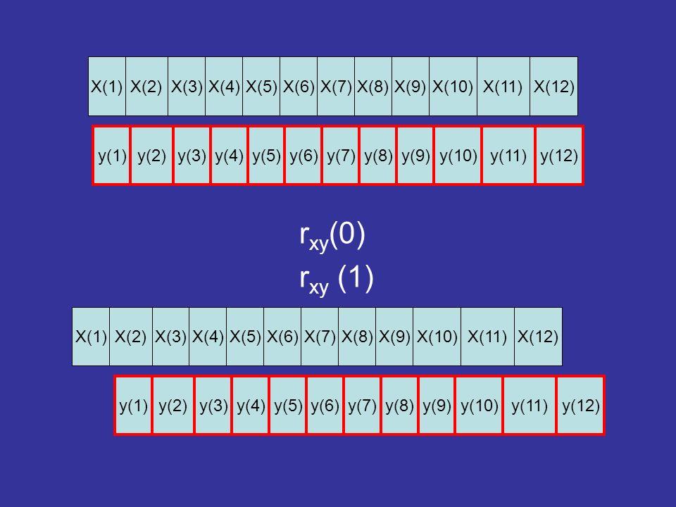 r xy (0) r xy (1) X(1)X(8)X(9)X(10)X(11)X(12)X(3)X(4)X(5)X(6)X(7)X(2) y(1)y(8)y(9)y(10)y(11)y(12)y(3)y(4)y(5)y(6)y(7)y(2) X(1)X(8)X(9)X(10)X(11)X(12)X(3)X(4)X(5)X(6)X(7)X(2) y(1)y(8)y(9)y(10)y(11)y(12)y(3)y(4)y(5)y(6)y(7)y(2)