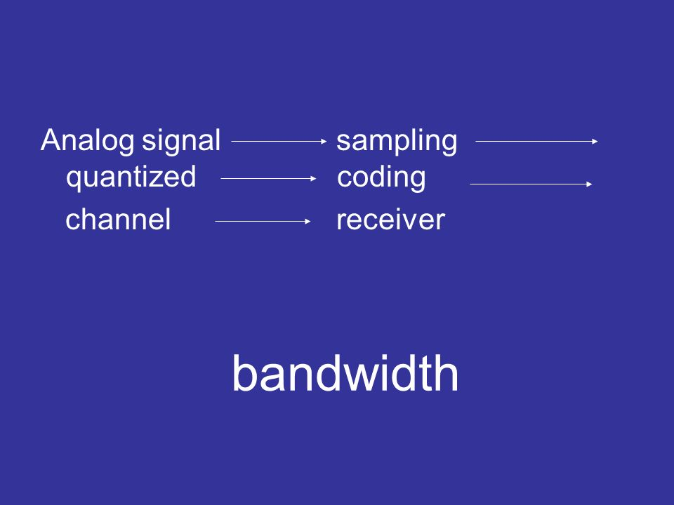 Analog signal sampling quantized coding channel receiver bandwidth