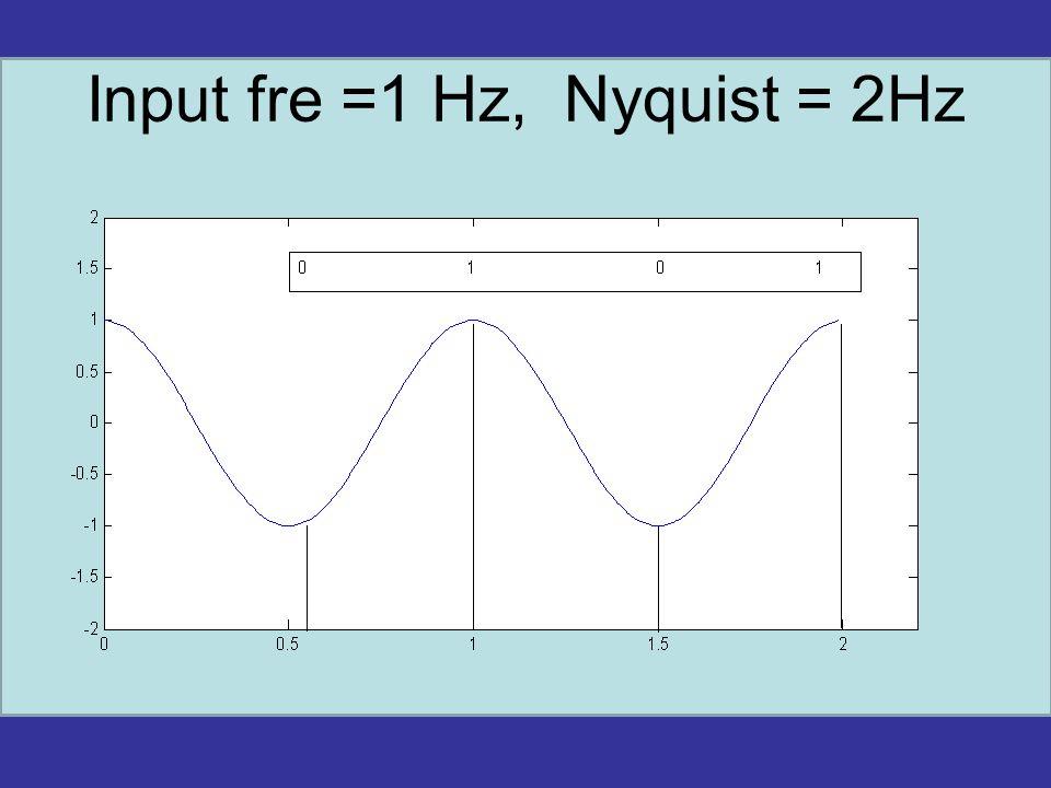 Input fre =1 Hz, Nyquist = 2Hz
