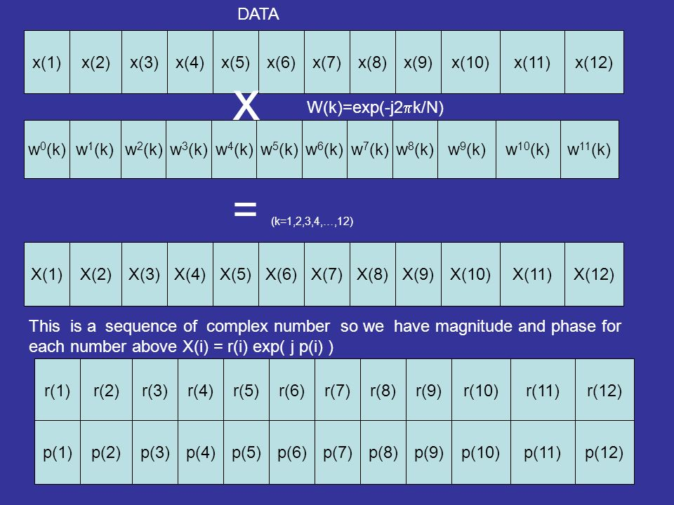 x(1)x(8)x(9)x(10)x(11)x(12)x(3)x(4)x(5)x(6)x(7)x(2) DATA w 0 (k)w 7 (k)w 8 (k)w 9 (k)w 10 (k)w 11 (k)w 2 (k)w 3 (k)w 4 (k)w 5 (k)w 6 (k)w 1 (k) W(k)=exp(-j2 k/N) x X(1)X(8)X(9)X(10)X(11)X(12)X(3)X(4)X(5)X(6)X(7)X(2) = (k=1,2,3,4,…,12) This is a sequence of complex number so we have magnitude and phase for each number above X(i) = r(i) exp( j p(i) ) r(1)r(8)r(9)r(10)r(11)r(12)r(3)r(4)r(5)r(6)r(7)r(2)p(1)p(8)p(9)p(10)p(11)p(12)p(3)p(4)p(5)p(6)p(7)p(2)