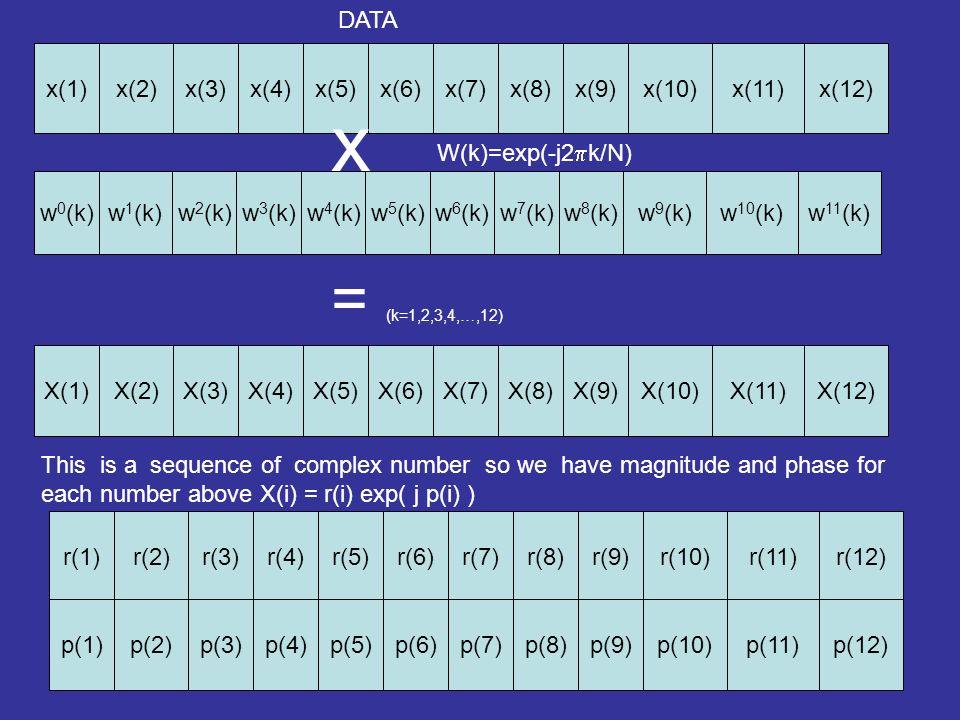 x(1)x(8)x(9)x(10)x(11)x(12)x(3)x(4)x(5)x(6)x(7)x(2) DATA w 0 (k)w 7 (k)w 8 (k)w 9 (k)w 10 (k)w 11 (k)w 2 (k)w 3 (k)w 4 (k)w 5 (k)w 6 (k)w 1 (k) W(k)=e