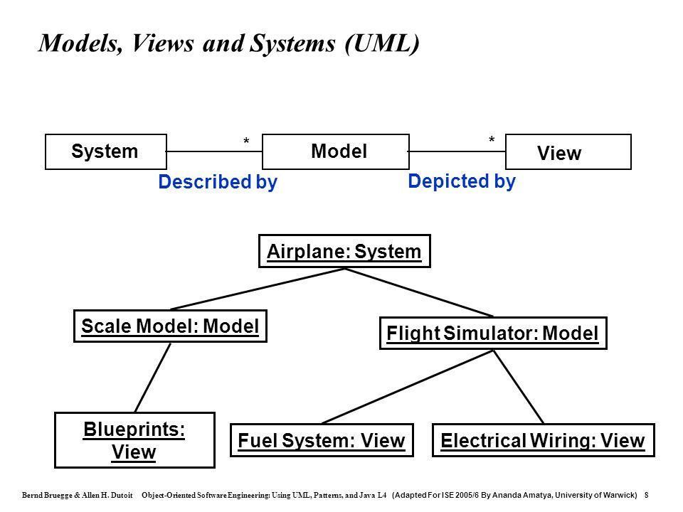 Bernd Bruegge & Allen H. Dutoit Object-Oriented Software Engineering: Using UML, Patterns, and Java L4 (Adapted For ISE 2005/6 By Ananda Amatya, Unive