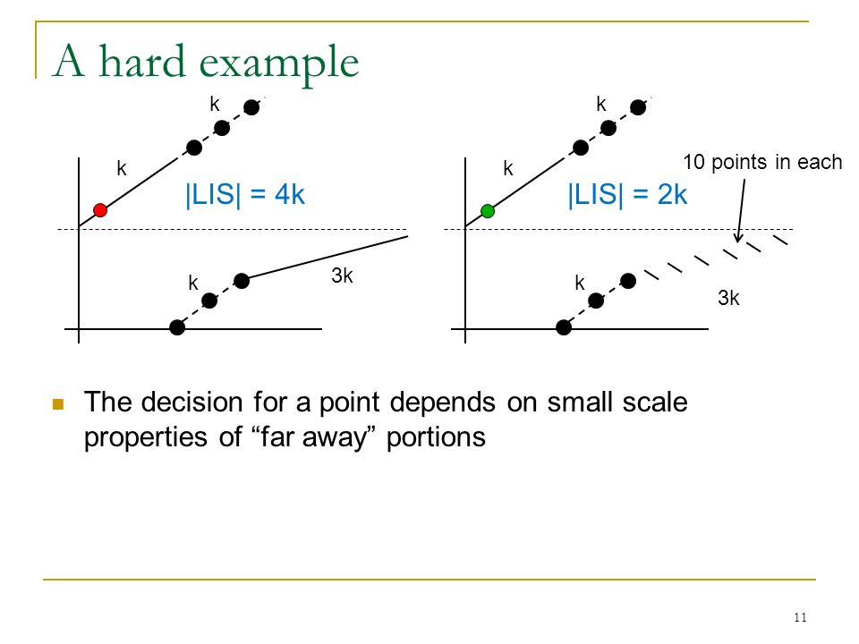 11 A hard example The decision for a point depends on small scale properties of far away portions k k k 3k k k k 10 points in each |LIS| = 4k|LIS| = 2k