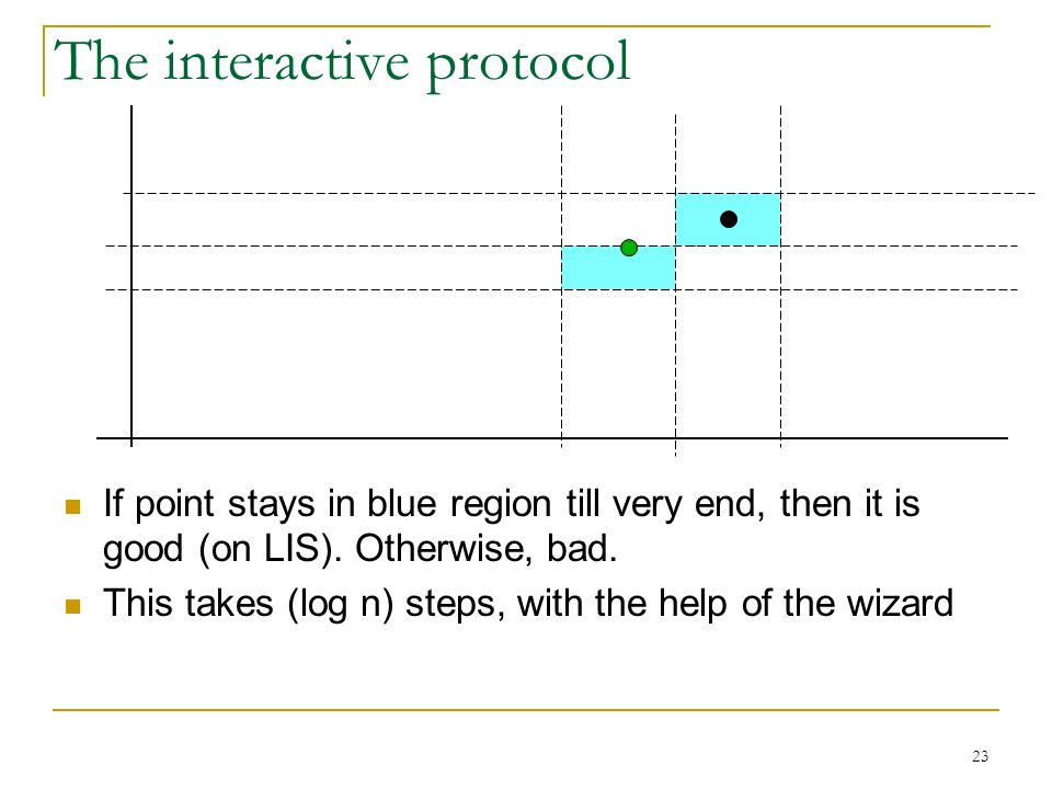 23 The interactive protocol If point stays in blue region till very end, then it is good (on LIS).