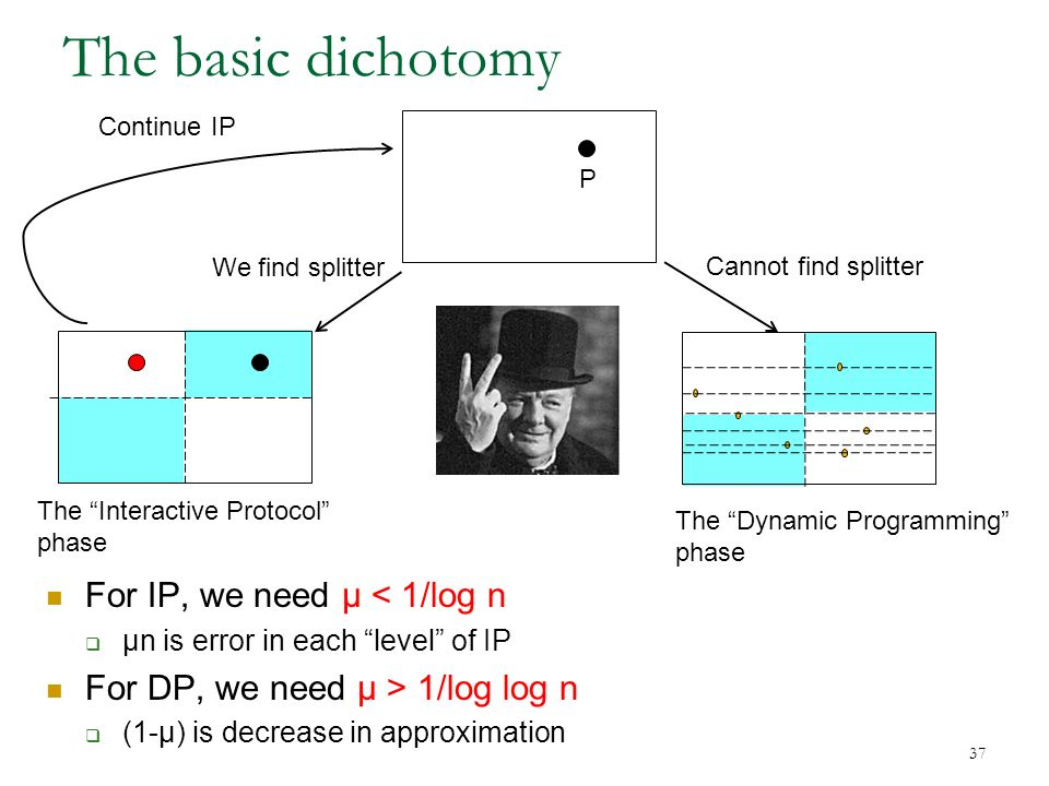 37 The basic dichotomy P We find splitter Continue IP Cannot find splitter The Dynamic Programming phase The Interactive Protocol phase For IP, we need μ < 1/log n μn is error in each level of IP For DP, we need μ > 1/log log n (1-μ) is decrease in approximation