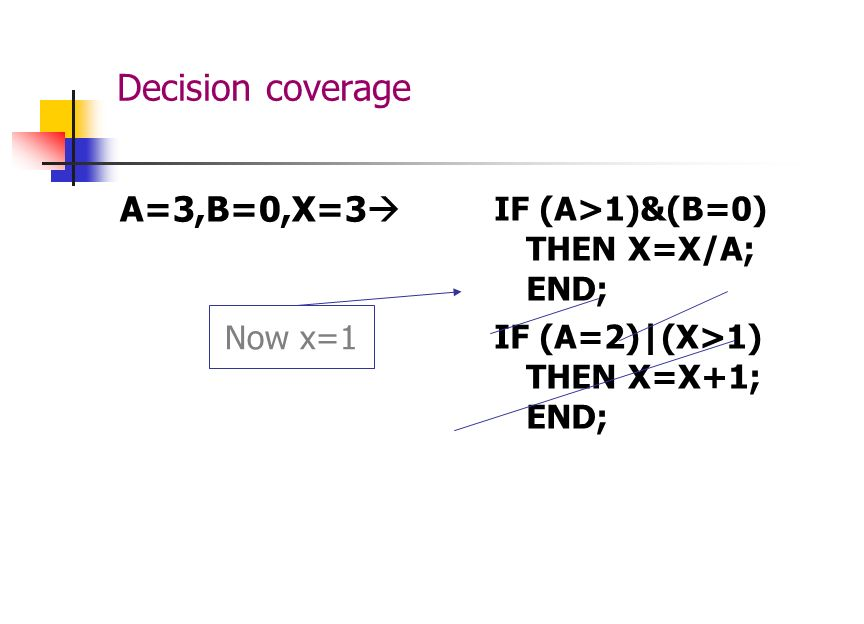 Decision coverage Each decision has a true and false outcome at least once.