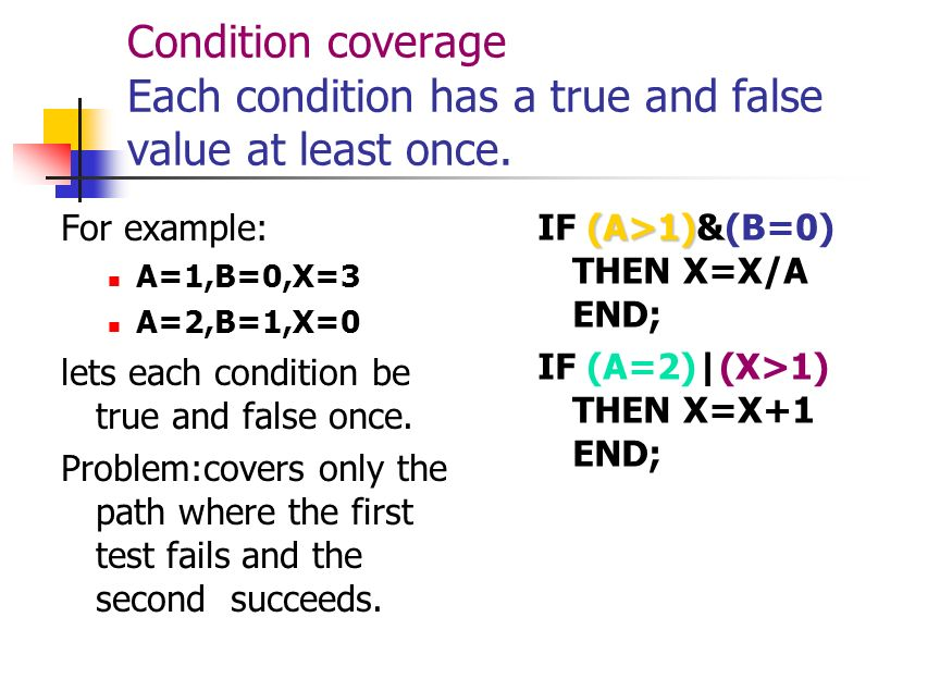 Decision coverage A=3,B=0,X=3 IF (A>1)&(B=0) THEN X=X/A; END; IF (A=2)|(X>1) THEN X=X+1; END; Now x=1