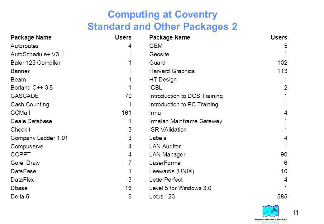 11 Computing at Coventry Standard and Other Packages 2 Package NameUsersPackage NameUsers Autoroutes4GEM5 AutoSchedule+ V3.
