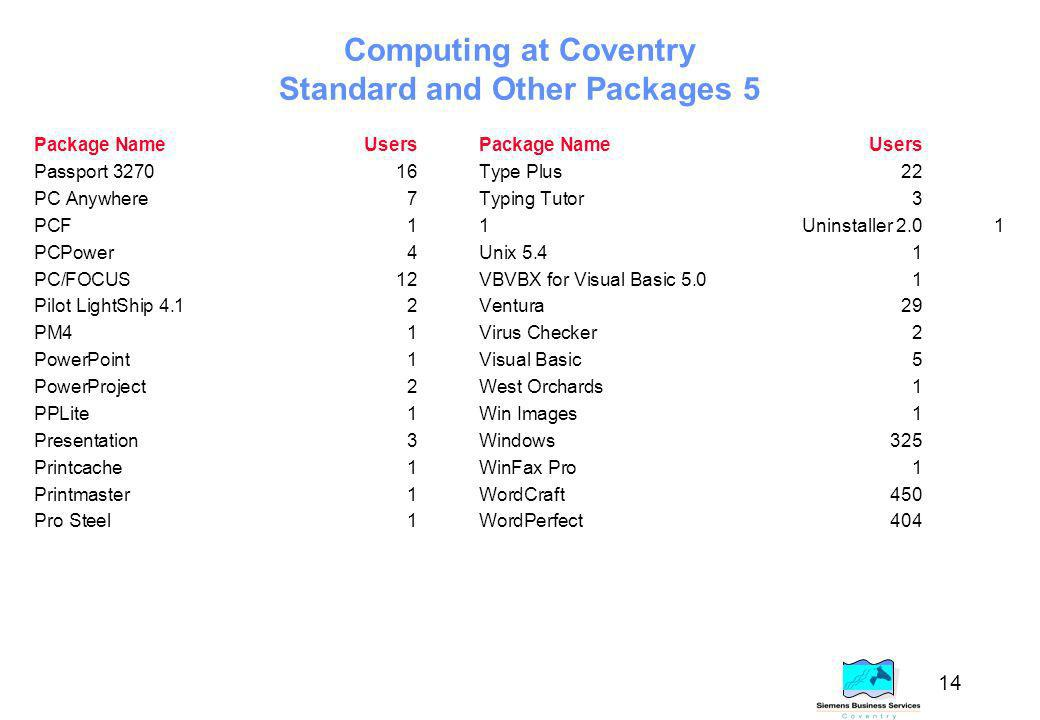 14 Computing at Coventry Standard and Other Packages 5 Package NameUsersPackage NameUsers Passport 327016Type Plus22 PC Anywhere7Typing Tutor3 PCF11Uninstaller 2.01 PCPower4Unix 5.41 PC/FOCUS12VBVBX for Visual Basic 5.01 Pilot LightShip 4.12Ventura29 PM41Virus Checker2 PowerPoint1Visual Basic5 PowerProject2West Orchards1 PPLite1Win Images1 Presentation3Windows325 Printcache1WinFax Pro1 Printmaster1WordCraft450 Pro Steel1WordPerfect404