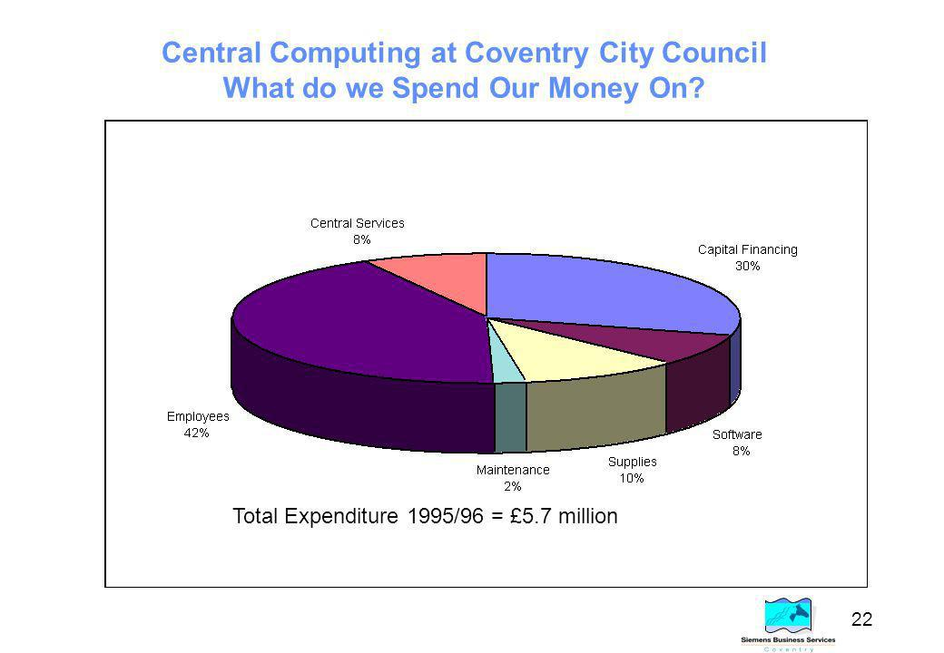22 Central Computing at Coventry City Council What do we Spend Our Money On.