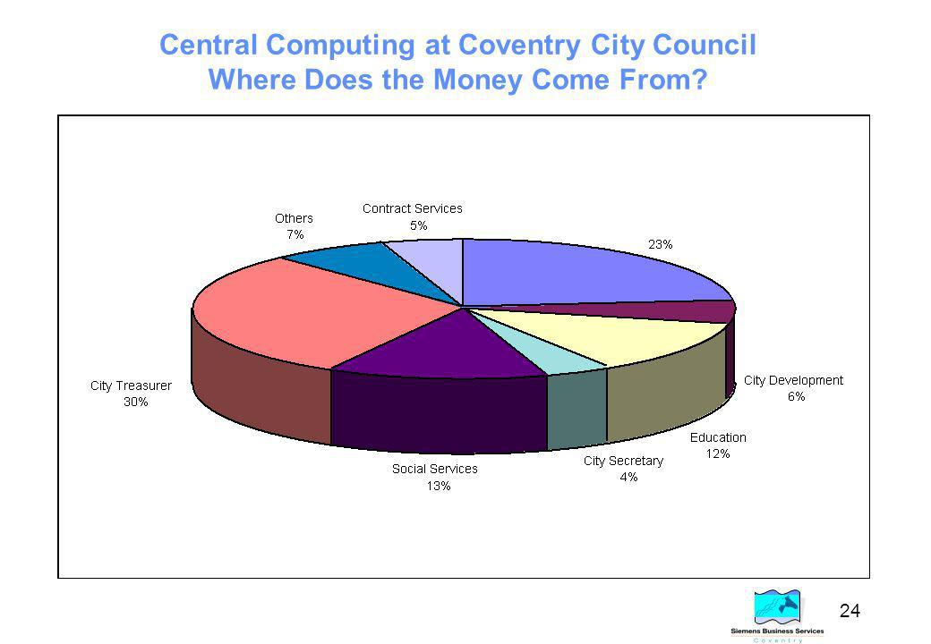 24 Central Computing at Coventry City Council Where Does the Money Come From