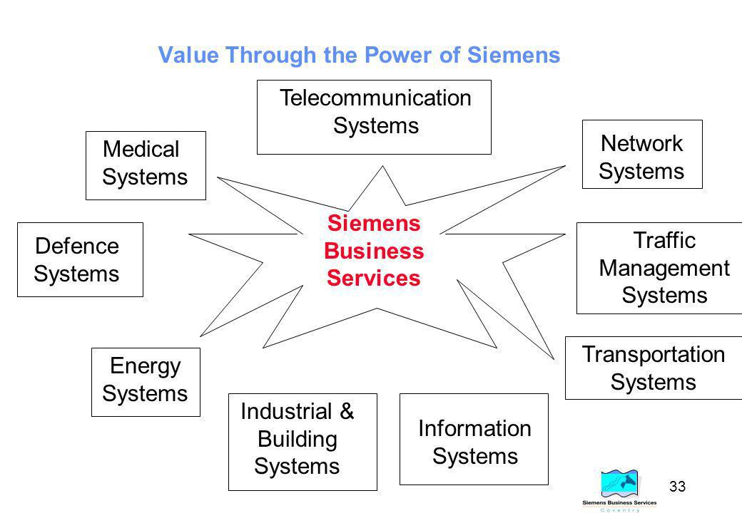 33 Value Through the Power of Siemens Telecommunication Systems Medical Systems Defence Systems Energy Systems Industrial & Building Systems Information Systems Network Systems Traffic Management Systems Transportation Systems Siemens Business Services