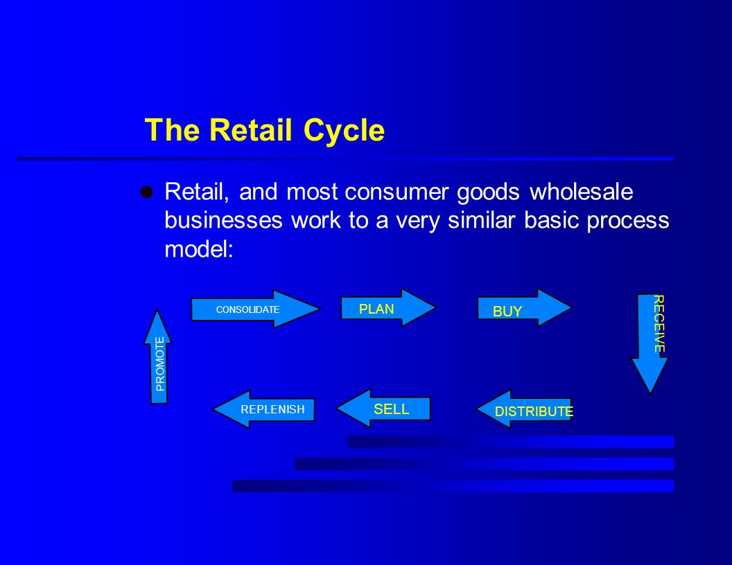 The Retail Cycle l Retail, and most consumer goods wholesale businesses work to a very similar basic process model: CONSOLIDATE PLAN BUY RECEIVE DISTRIBUTE SELL REPLENISH PROMOTE