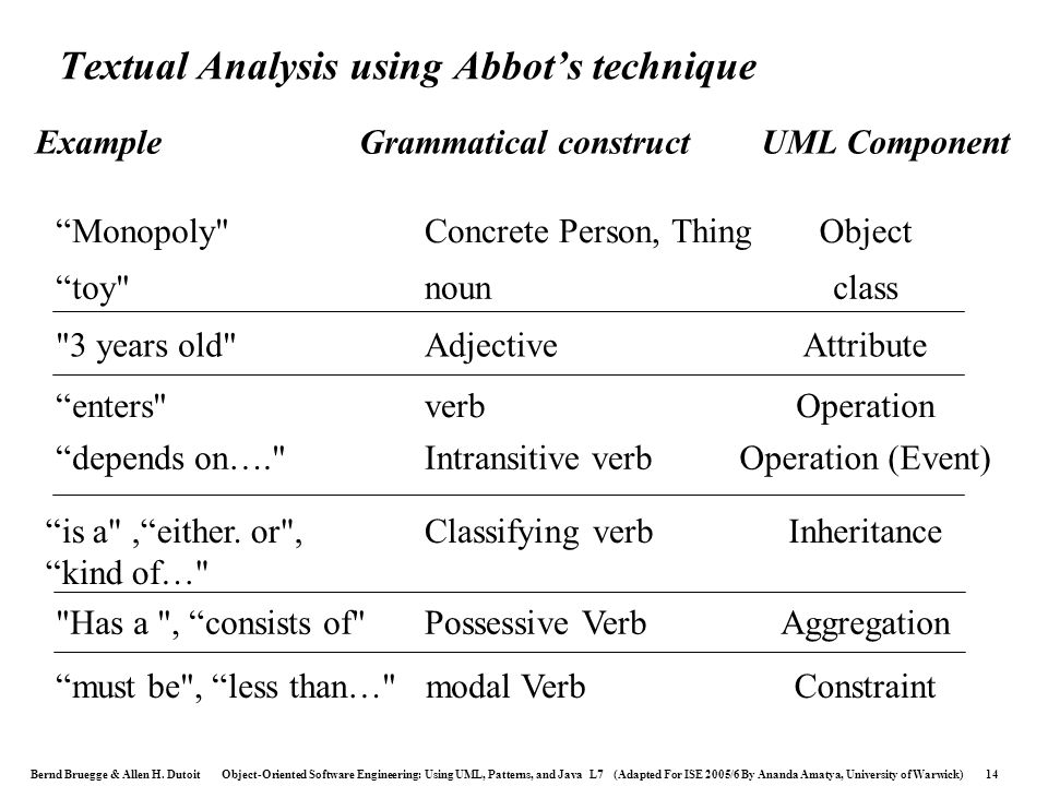 Bernd Bruegge & Allen H. Dutoit Object-Oriented Software Engineering: Using UML, Patterns, and Java L7 (Adapted For ISE 2005/6 By Ananda Amatya, Unive