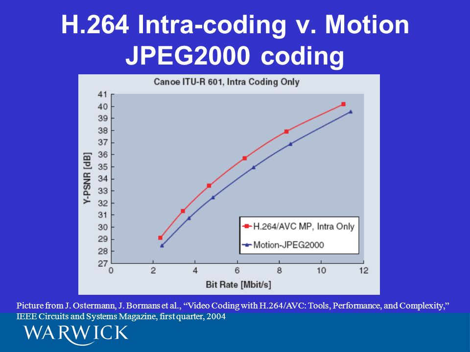 H.264 Intra-coding v. Motion JPEG2000 coding Picture from J.