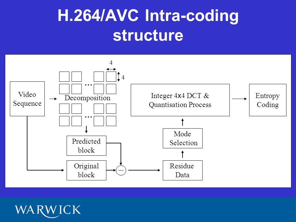H.264/AVC Intra-coding structure Video Sequence Integer 4 x 4 DCT & Quantisation Process … … Entropy Coding Decomposition 4 4 Predicted block Original block Residue Data Mode Selection