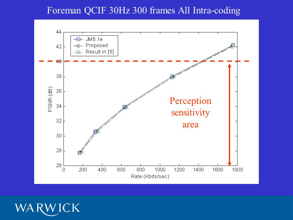 Perception sensitivity area Foreman QCIF 30Hz 300 frames All Intra-coding