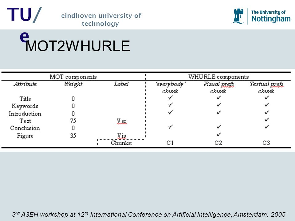 3 rd A3EH workshop at 12 th International Conference on Artificial Intelligence, Amsterdam, 2005 TU/ e eindhoven university of technology MOT2WHURLE
