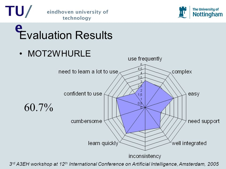 3 rd A3EH workshop at 12 th International Conference on Artificial Intelligence, Amsterdam, 2005 TU/ e eindhoven university of technology Evaluation Results MOT2WHURLE 60.7%