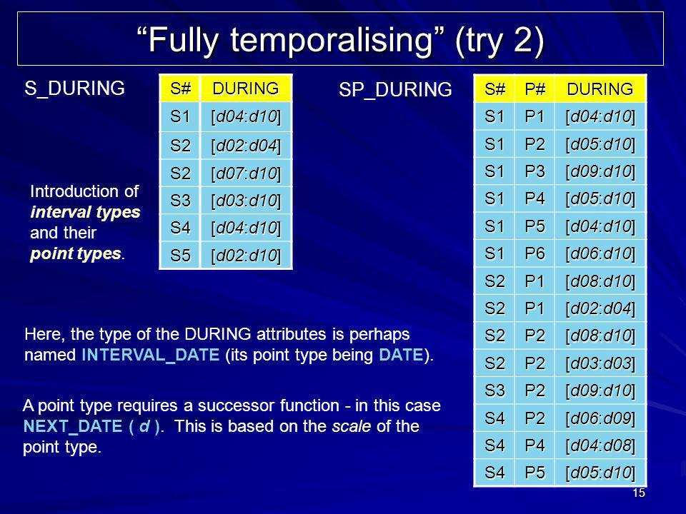 15 Fully temporalising (try 2) S#DURING S1 [d04:d10] S2 [d02:d04] S2 [d07:d10] S3 [d03:d10] S4 [d04:d10] S5 [d02:d10] S#P#DURINGS1P1 [d04:d10] S1P2 [d05:d10] S1P3 [d09:d10] S1P4 [d05:d10] S1P5 [d04:d10] S1P6 [d06:d10] S2P1 [d08:d10] S2P1 [d02:d04] S2P2 [d08:d10] S2P2 [d03:d03] S3P2 [d09:d10] S4P2 [d06:d09] S4P4 [d04:d08] S4P5 [d05:d10] S_DURING SP_DURING Introduction of interval types and their point types.