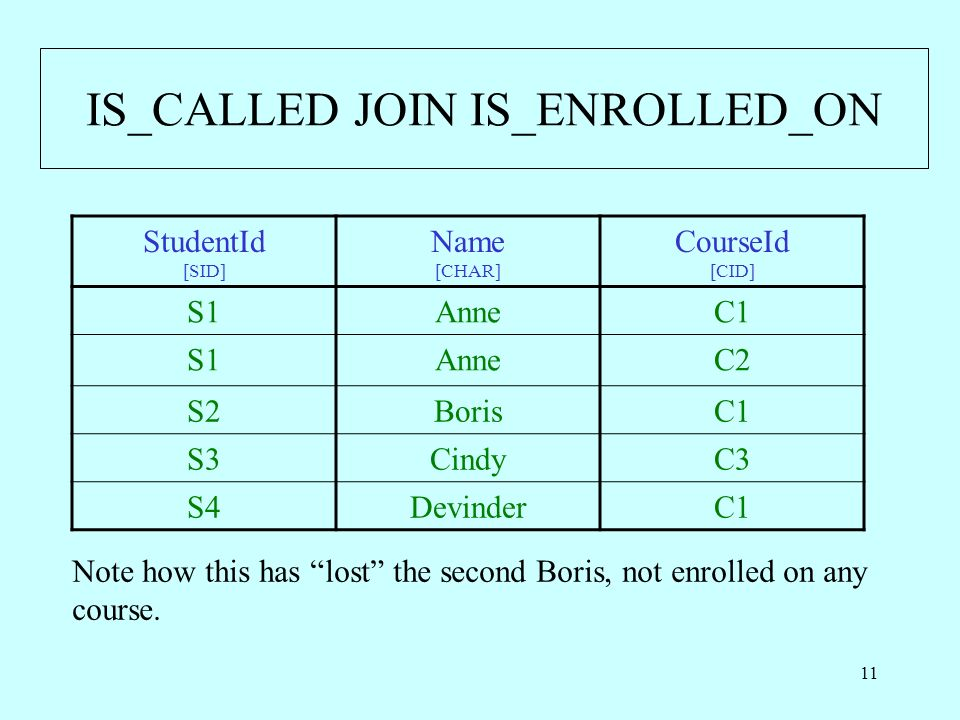 11 IS_CALLED JOIN IS_ENROLLED_ON StudentId [SID] Name [CHAR] CourseId [CID] S1AnneC1 S1AnneC2 S2BorisC1 S3CindyC3 S4DevinderC1 Note how this has lost