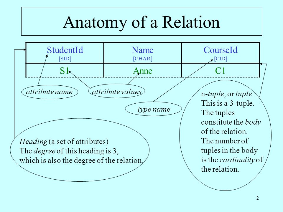 2 Anatomy of a Relation StudentId [SID] Name [CHAR] CourseId [CID] S1AnneC1 attribute nameattribute values n-tuple, or tuple.