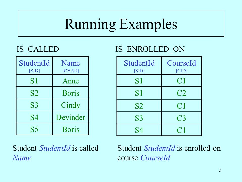 4 Relations and Predicates (1) Consider the predicate: StudentId is called Name … is called --- is the intension (meaning) of the predicate.