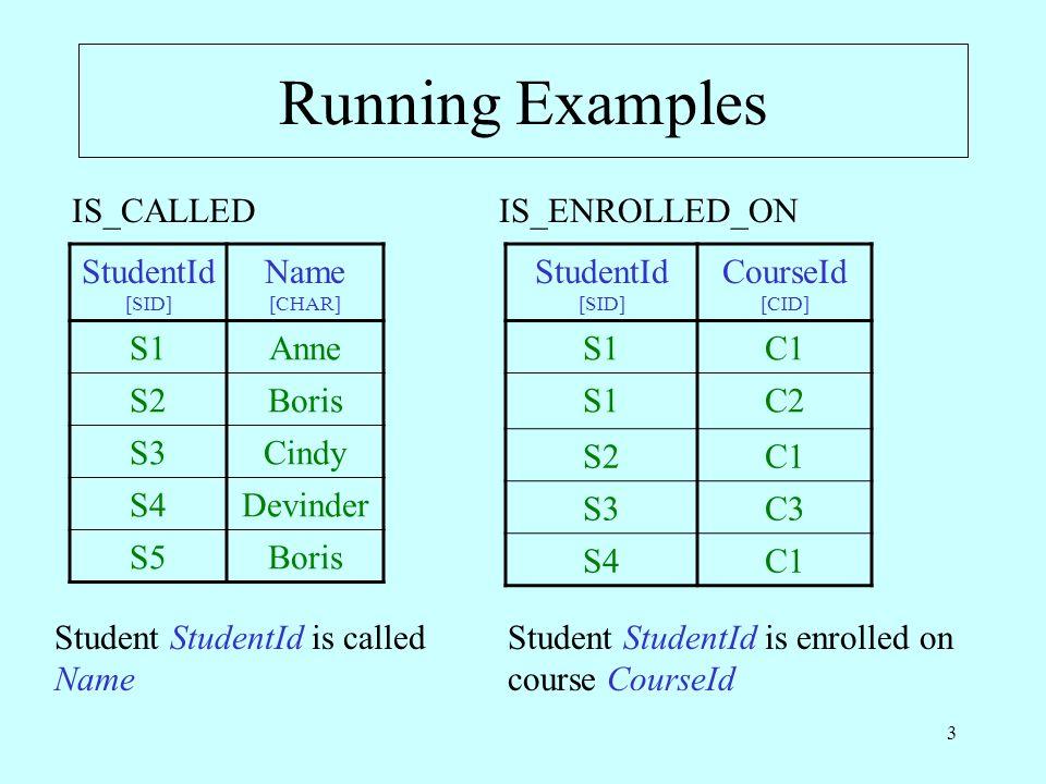 3 Running Examples StudentId [SID] Name [CHAR] S1Anne S2Boris S3Cindy S4Devinder S5Boris StudentId [SID] CourseId [CID] S1C1 S1C2 S2C1 S3C3 S4C1 IS_CALLEDIS_ENROLLED_ON Student StudentId is called Name Student StudentId is enrolled on course CourseId