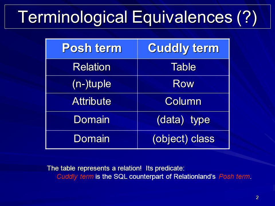2 Terminological Equivalences (?) Posh term Cuddly term RelationTable (n-)tupleRow AttributeColumn Domain (data) type Domain (object) class The table
