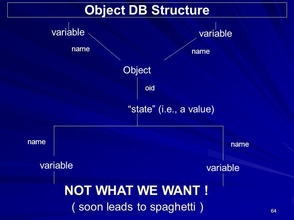 64 variable name Object oid state (i.e., a value) name variable NOT WHAT WE WANT ! ( soon leads to spaghetti ) Object DB Structure
